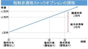 %e7%a8%8e%e5%88%b6%e9%9d%9e%e9%81%a9%e6%a0%bcso2
