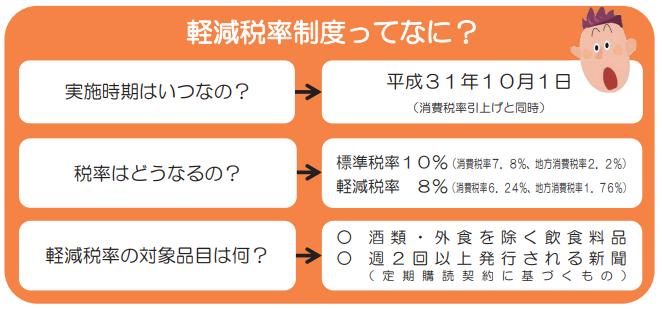 軽減税率概要(国税庁HPより)